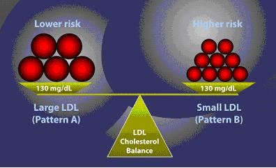 Cholesterol particles